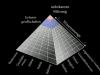 Pyramide der Macht Vertikal