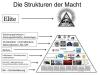 Pyramide der Macht Horizontal