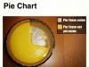 pie chart kuchendiagramm