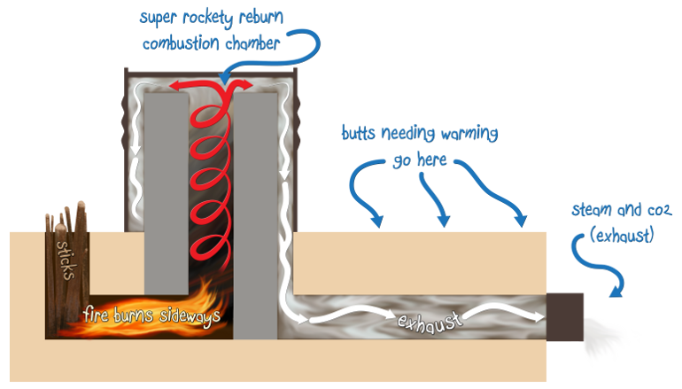 rocket-mass-heater-diagram